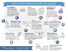 Infografía de las inversiones en reutilización de agua