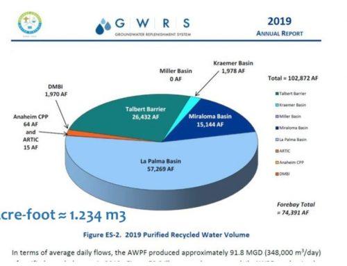 Record de producción de agua purificada por el GWRS en 2019: 348.000 m3/día