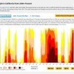 La sequía en California: un nuevo episodio plurianual